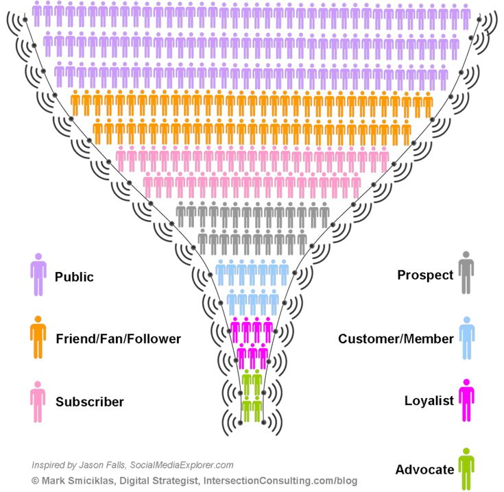 How Does The Social Media Funnel Help Move People Through The Sales Purchase Funnel? #Infographic