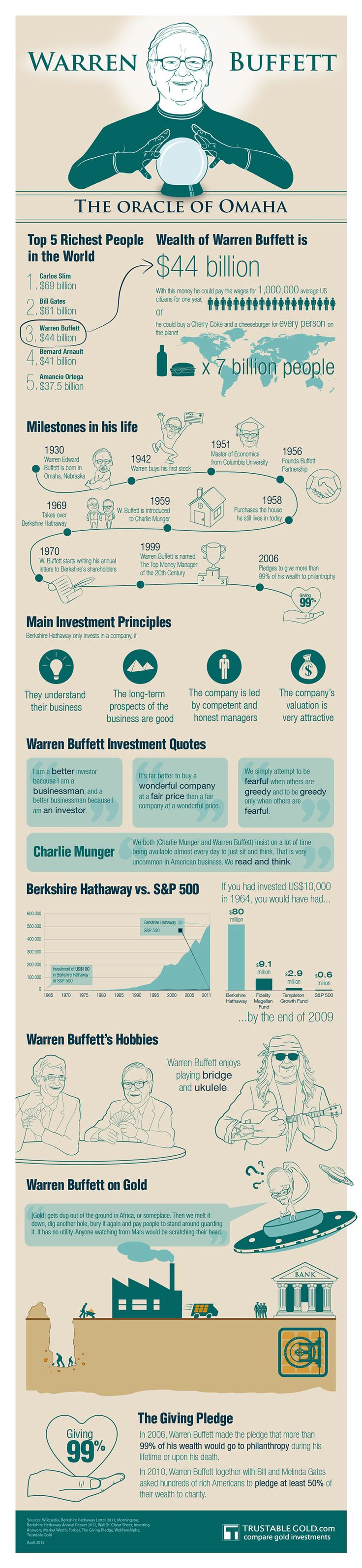 Everything you need to know about Warren Buffett infographic