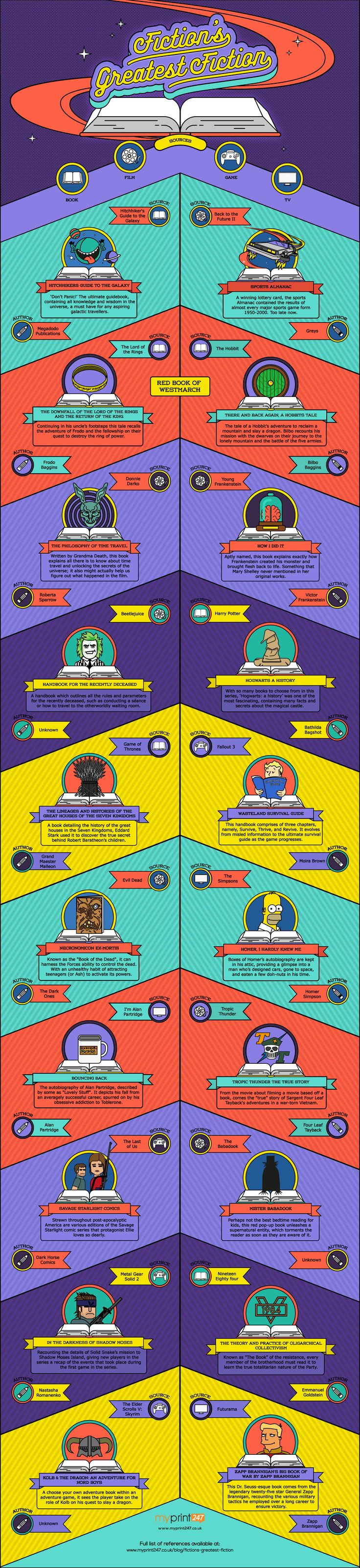 Infographic: Explore The Best Fake Books Within Movies, TV Shows, and Video Games — GeekTyrant