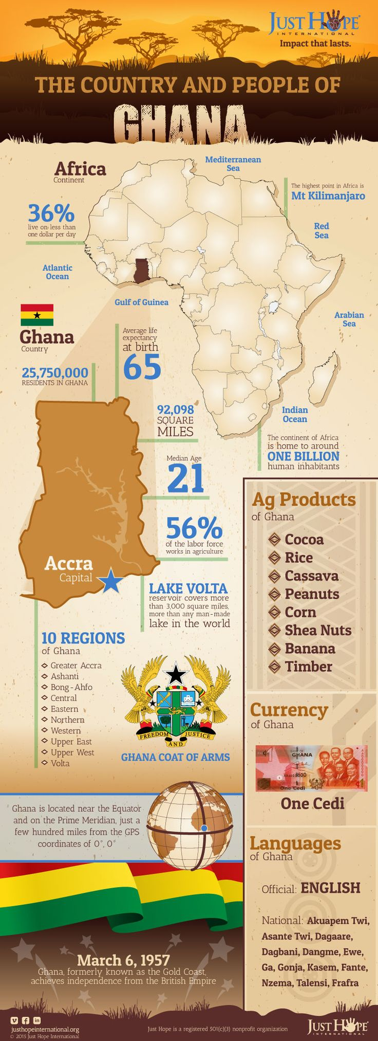 Ghana Infographic my country 51 best Unit
