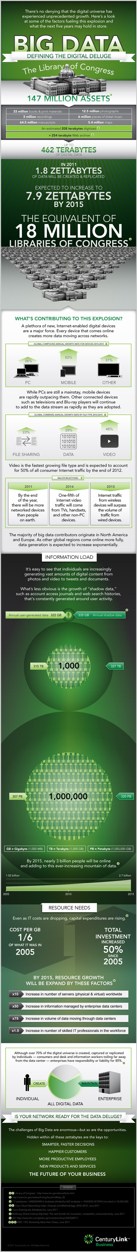 Big Data - How big is it and how big will it get?