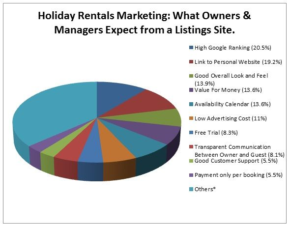 Holiday Rentals Marketing Survey 2013 - What rental owners/managers expect from listings sites.
