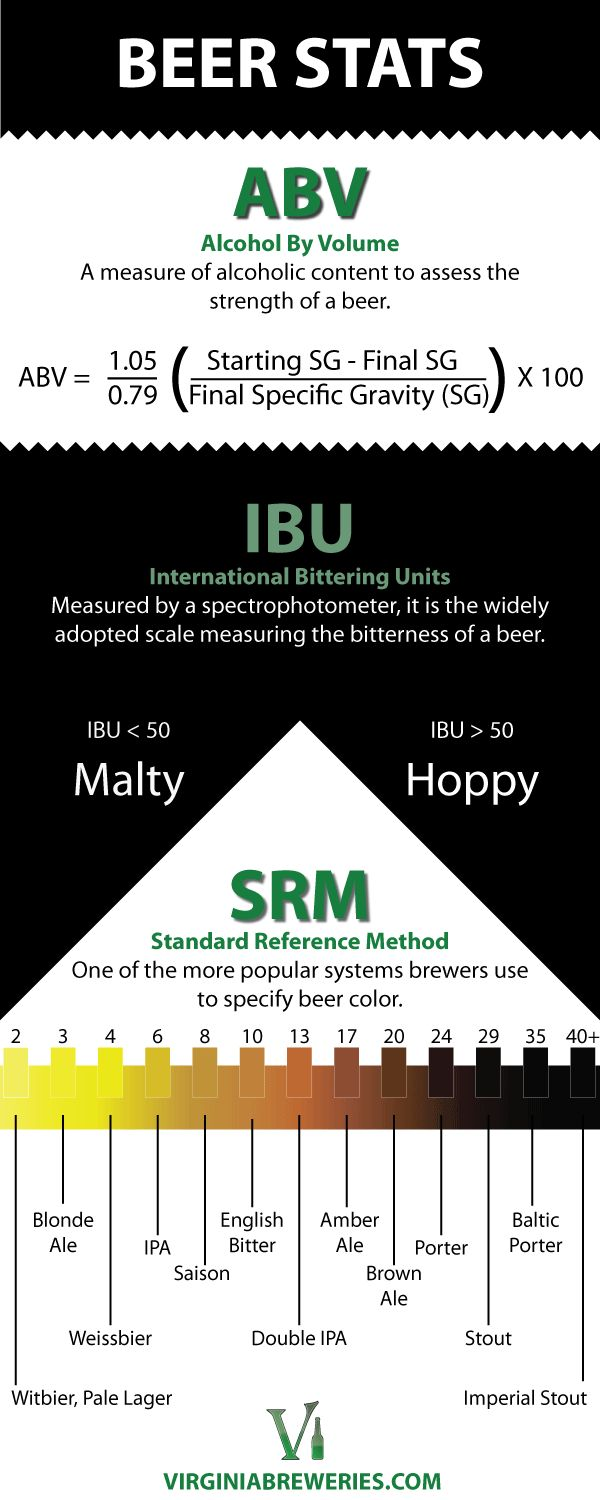 Beer Stats- Answers what ABV, IBU, and SRM is. #beer #info from #vabrews