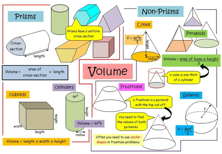 GCSE Maths - Volume Revision Poster. Canterbury Tuition Centre.