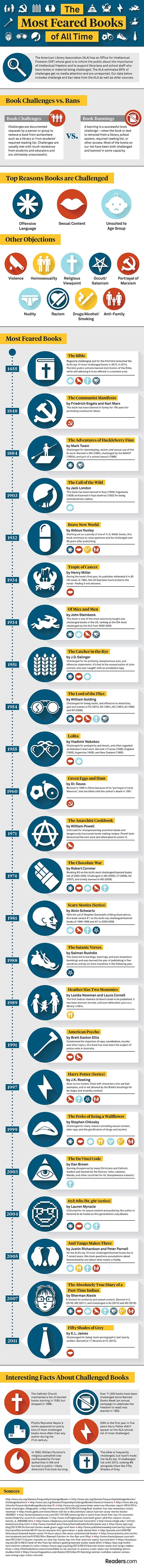 Readers.com Blog has created an infographic that lists banned and challenged…