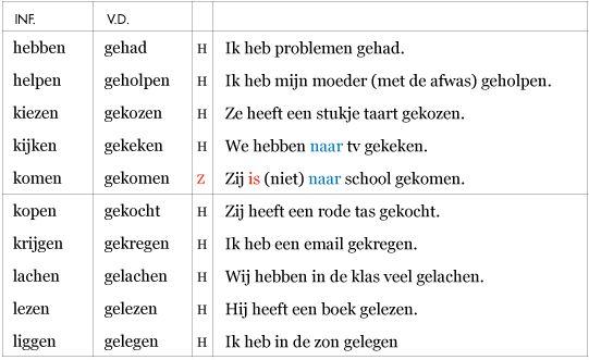 Onregelmatige werkwoorden (02)