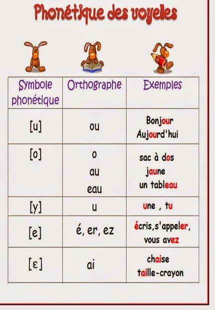 Francés hasta en la sopa...: Se escribe/Se lee