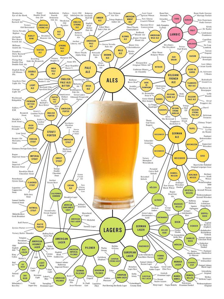 Clasificación de la cerveza