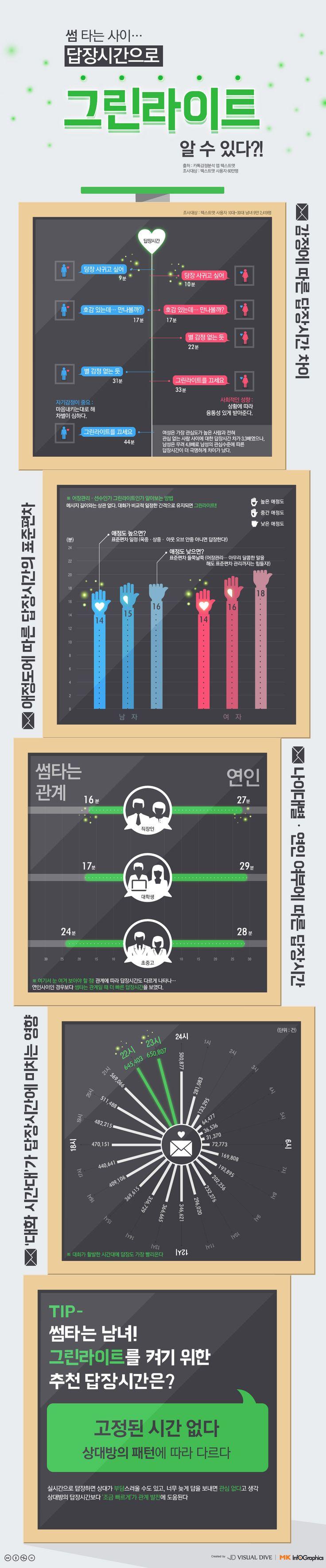 썸 타는 사이… 답장시간으로 '그린라이트' 알 수 있다?! [인포그래픽] #GreenLight / #Infographic ⓒ 비주얼다이브 무단 복사·전재·재배포 금지
