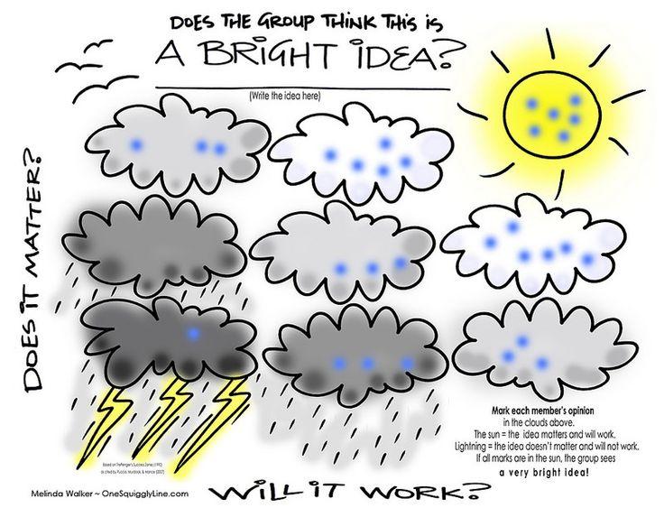 Visual Templates: Bright Idea Evaluation & Group Concensus ~ Melinda Walker ~ OneSquigglyLine.com