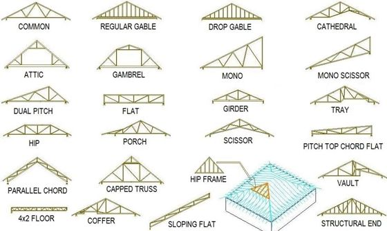1000 Ideas About Roof Truss Design On Pinterest Roof