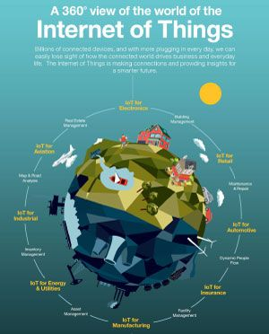the importance of the internet of things in businesses 2018/07/17 importance of internet in today's world success skills articles success skills websites success skills experts success skills store success skills events success skills topics all topics importance of 0.
