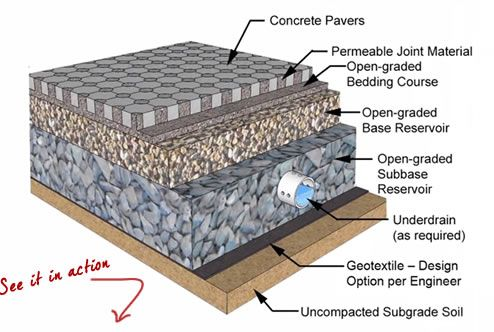 permeable pavers diagram - Google Search