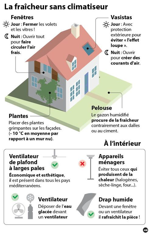 49 best House unit images on Pinterest Fle, French classroom and