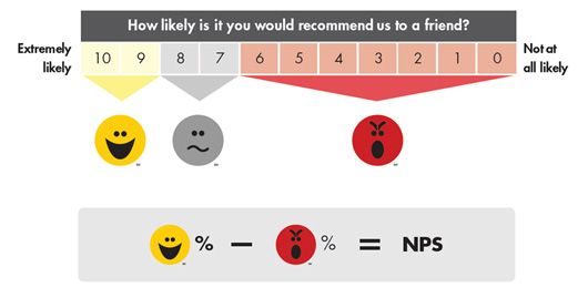 This equation is how we calculate a Net Promoter Score for a company: