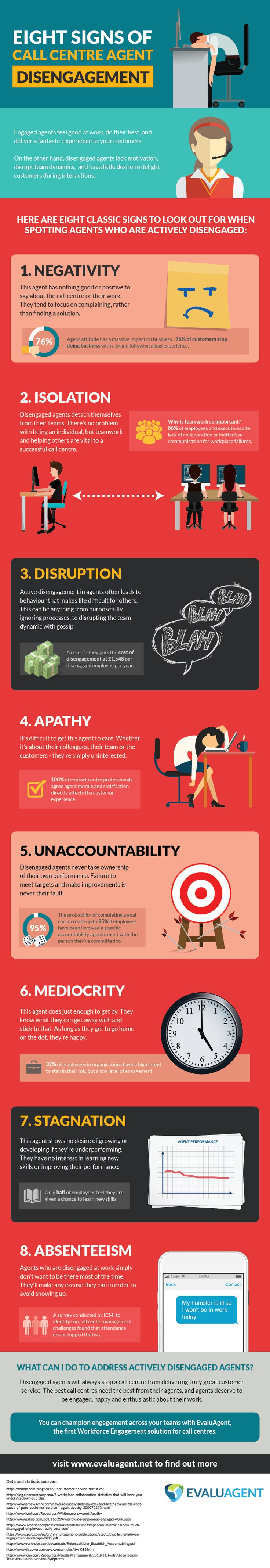 Eight Signs of Call Centre Agent Disengagement Infographic  Check out the infographic from EvaluAgent on how to spot the signs of agent disengagement.  EvaluAgent provides call centre quality monitoring software designed to help enhance agent performance in contact centres through employee engagement.