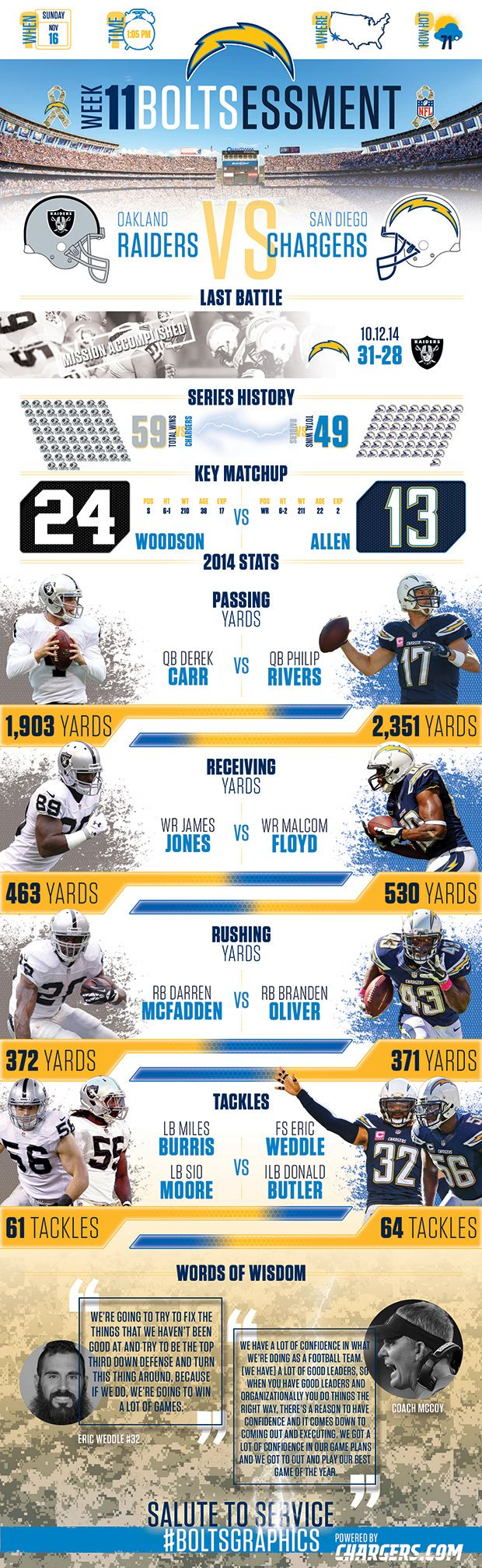 Matchup Infographic: Raiders vs. Chargers