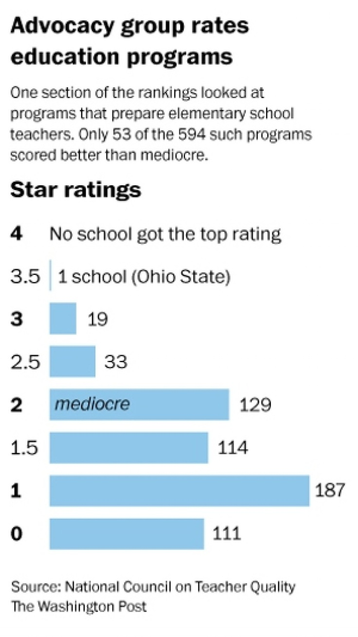 University programs that train U.S. teachers get mediocre marks in first-ever ratings