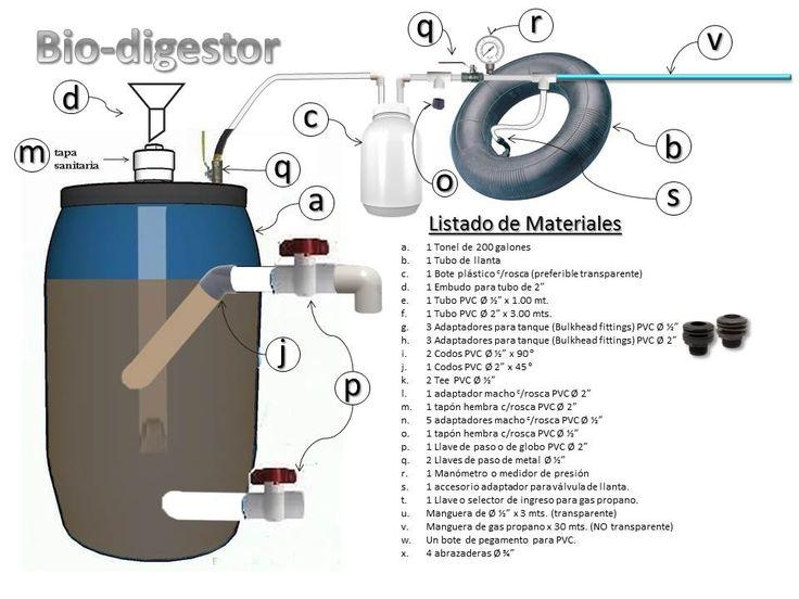 Bio-digestor casero. (propuesta de diseño personal).