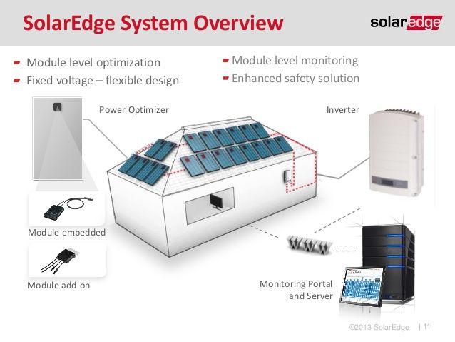 A SolarEdge egy intelligens rendszer melynek segítségével valós időben követhetjük nyomon a napelemek aktuális termelését számítógépről vagy akár okostelefonról is.  http://www.napfutes.hu/napelem.html