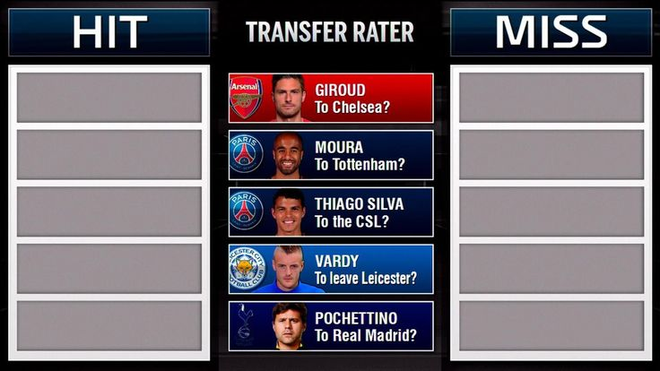 Transfer Rater: Giroud to Chelsea, Vardy leaving Leicester and Moura to Spurs?