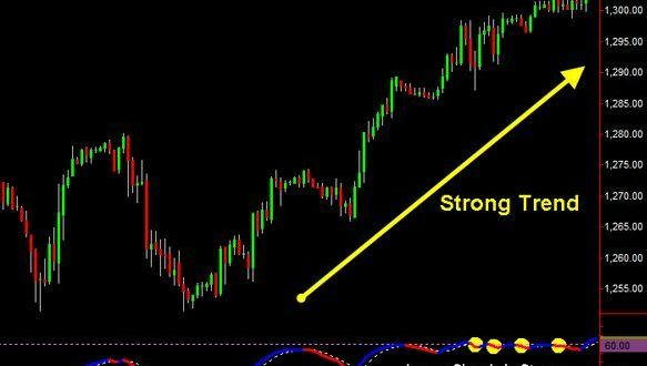 Reversal Non Repaint Mt4 Arrow Indicator Free Download In 2020