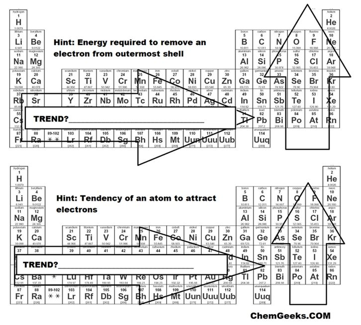 tutor homework chemistry help electronegativity table trends image 11 - Periodic Table Electronegativity Trend