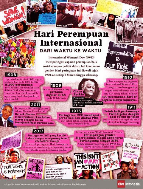 Hari Perempuan Internasional dari Waktu ke Waktu