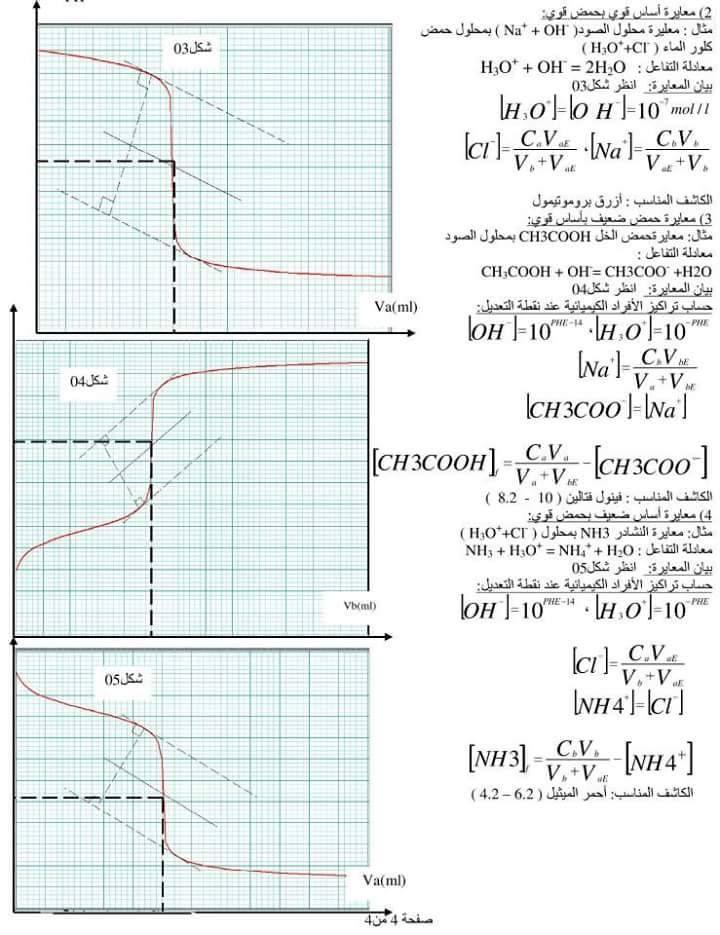 ملخص وحدة الاحماض و الاسس / الفيزياء | بكالوريا 2015