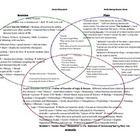 World History / Ancient Greek Philosophers 3 Circle Venn Diagram / Graphic Organizer.  This is a fantastic resource that includes over 6 years of a...