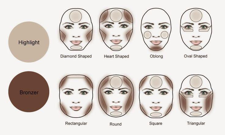 Wszystko, co musisz wiedzieć o  właściwym konturowaniu twarzy!
