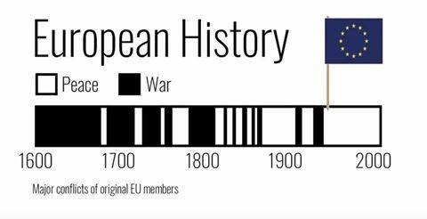 Ευρωπαϊκή Ιστορία Πολέμων και Ειρήνης
