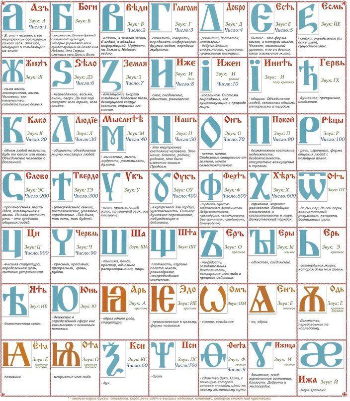 Фонетическое прочтение древних буквиц