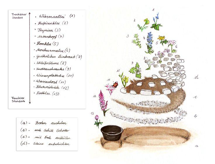 7 besten Garten (Natur-) Fachbetriebe Bilder auf Pinterest ...