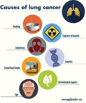 How smoking causes cancer