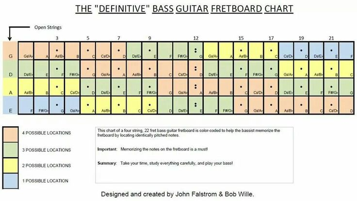 the definitive bass guitar fretboard chart bass pinterest bass guitars bass and guitar. Black Bedroom Furniture Sets. Home Design Ideas