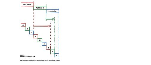 Multi-Projekt-Management einfach machen. Die Projekt-Pipeline (2) - Implementierung.