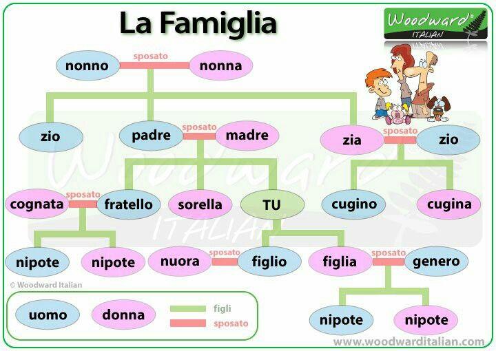 la FAMIGLIA - #woodward #italiano