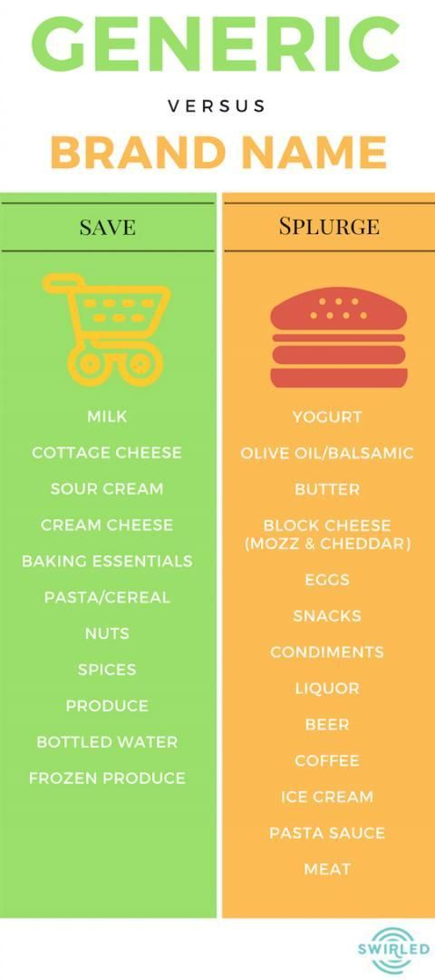 Generic vs. brand Name: know when to splurge and when to save a few bucks.