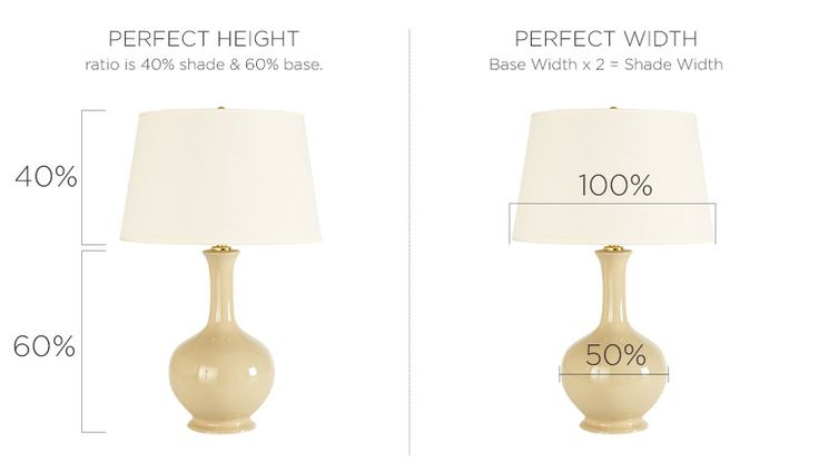Not sure what size shade you need for your new table lamp? Here's our handy guide for picking one that's just right.