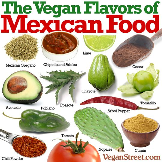 Some common foods and spices used in Mexican Cuisine. Can you name them all?
