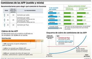 Comisiones de las AFP