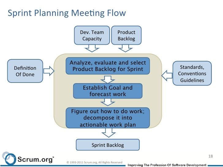 Sprint planning meeting flow Scrum master useful Pinterest - project planning