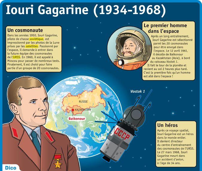 Fiche exposés : Iouri Gagarine (1934-1968)