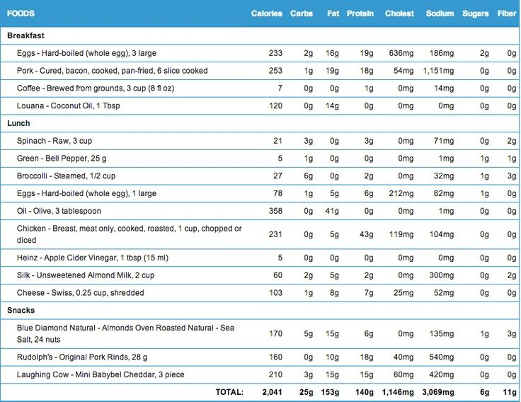 optimal ketogenic living chart - Google Search | Judy's Recipe's | Pinterest | Food log, 7 day ...