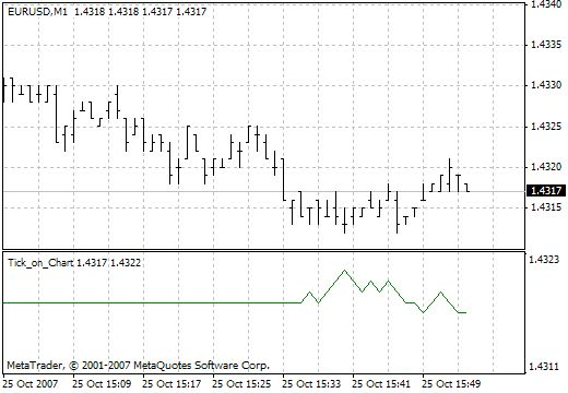 Tick On Chart Metatrader 4 Forex Indicator Chart Ticks Drawing