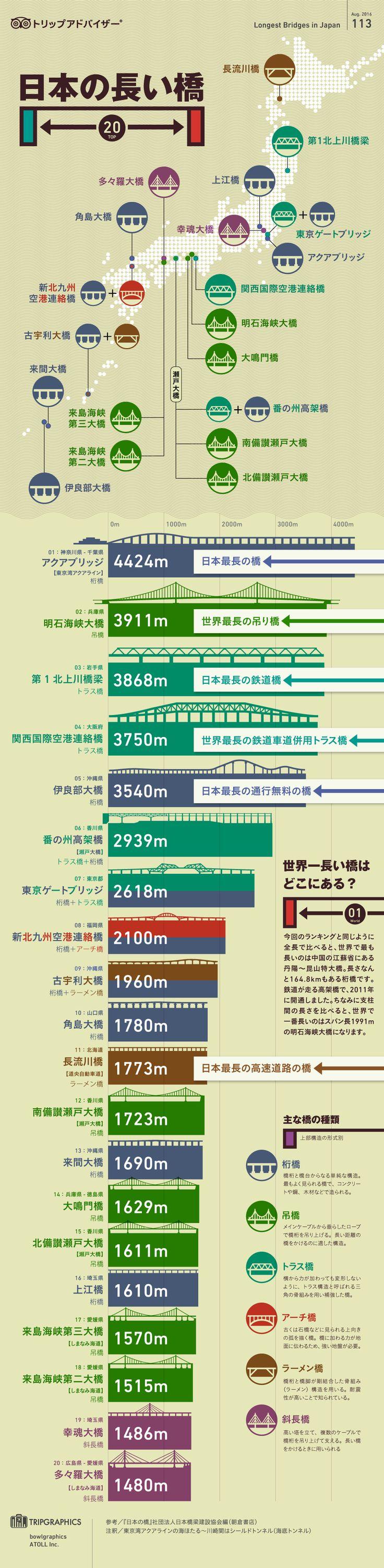 インフォグラフィック:長い橋国内ランキング。誰もが驚くベタ踏み坂は日本一急な橋 もっと見る