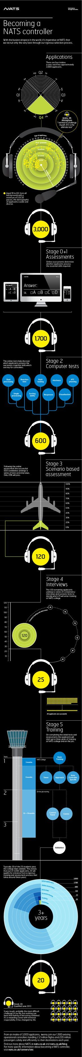 It takes a special person to be a fully validated Air Traffic Controller #ATCO. This infographic will show how special you have to be to make it through the selection process.