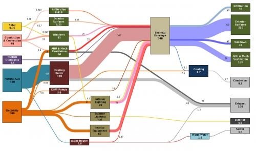 Pin by Tom Vollaro on Infoviz | Sankey diagram, Diagram, Data visualization