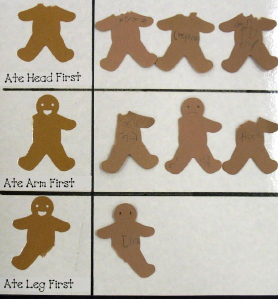 At the last location we visit, the Gingerbread Man leaves us some cookies to eat. We take 1 bite and then graph which body part we ate first.